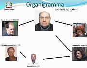 L'organigramma dell'organizzazione familiare gestita da De Tomasi (foto Proto)